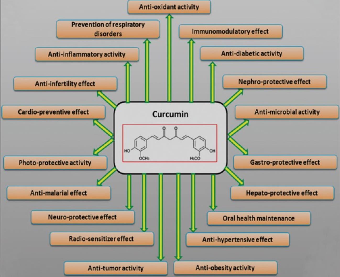 Posibles efectos beneficiosos de la cúrcuma