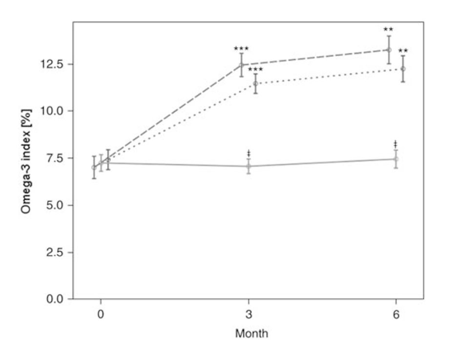 Índice de Omega 3 analizado tras 6 meses desde el inicio en forma de rTG, EE y Placebo