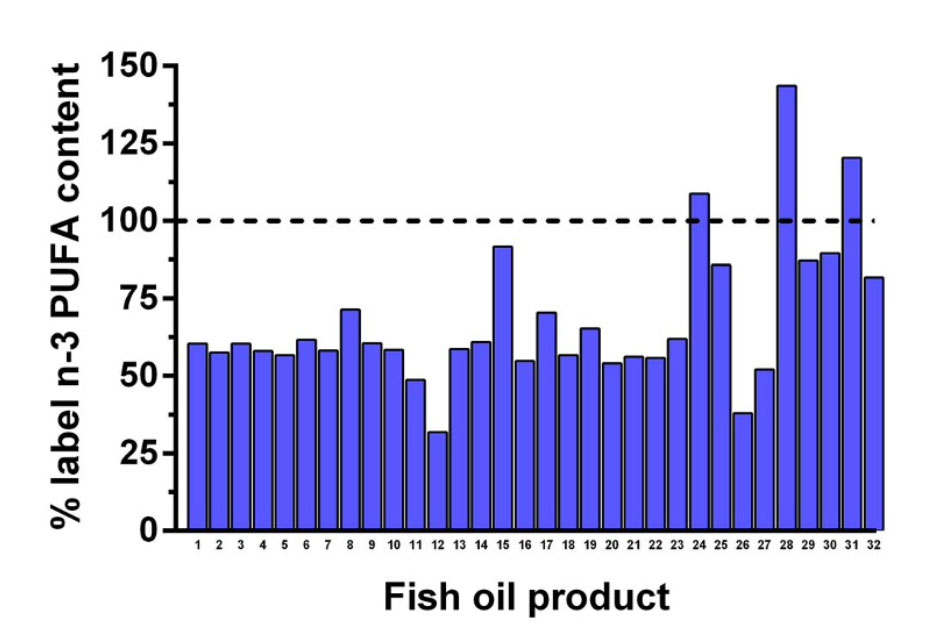Cantidades de omega 3 respecto a su etiquetado en 32 marcas comerciales