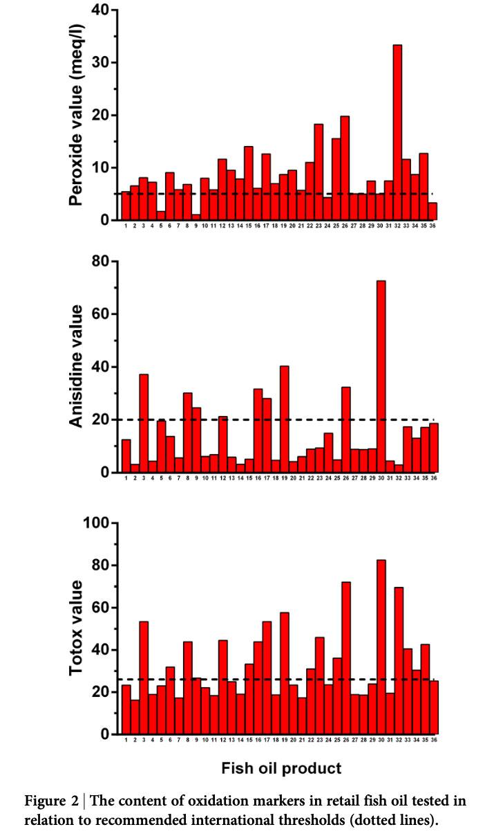 Contenido en marcadores de oxidación en comparación con los estándares internacionales