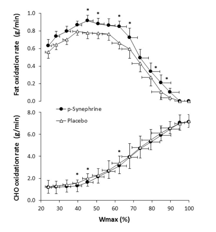 Tasa de oxidación de sustratos durante el ejercicio a distintas intensidades con una ingesta aguda de p sinefrina.