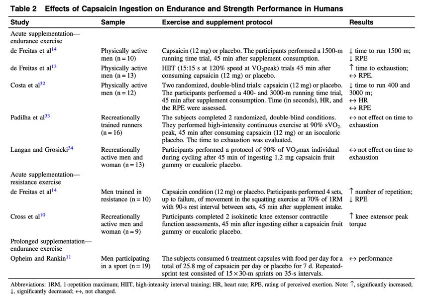 Efectos de la ingesta de capsaicina en el rendimiento de resistencia y fuerza en humanos.