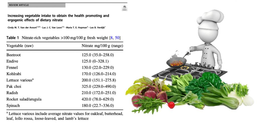 Contenido en nitratos de diferentes verduras