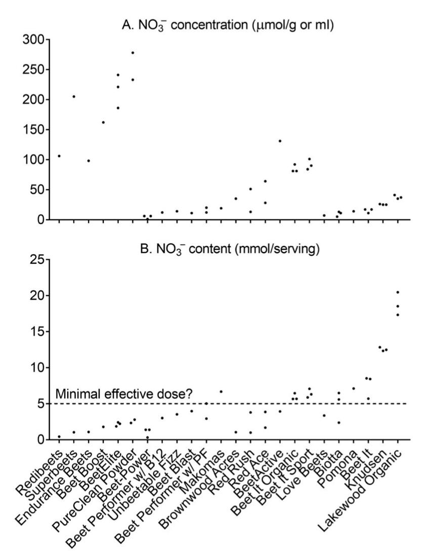 Cantidad (mmol) de nitratos (NO3-) por servicio en diferentes muestras de productos de remolacha.