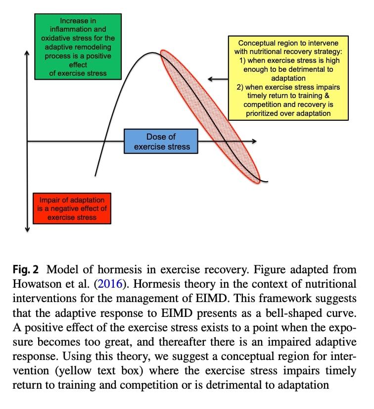 Teoría de la hormesis en el contexto de intervenciones nutricionales para el manejo de EIMD
