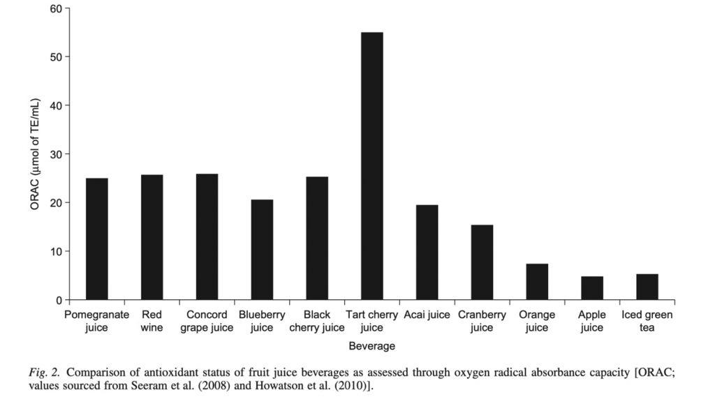 Fig 4. Comparación de los diferentes zumos de frutas en cuanto a capacidad de absorción de radicales libres (capacidad antioxidante).