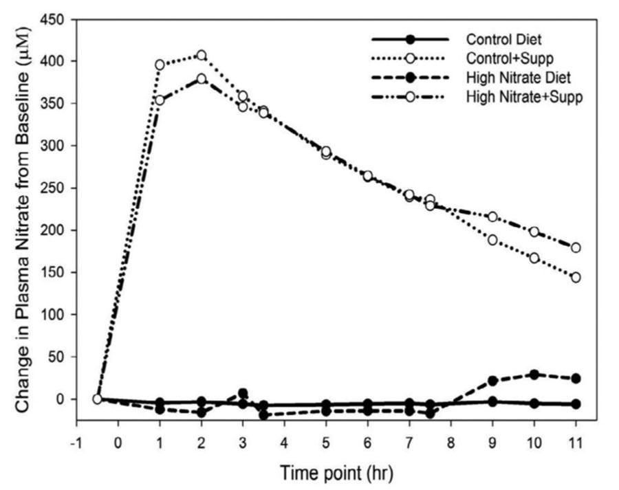 Nitratos a nivel plasmático de los diferentes tipo de dieta (con y sin suplementación).