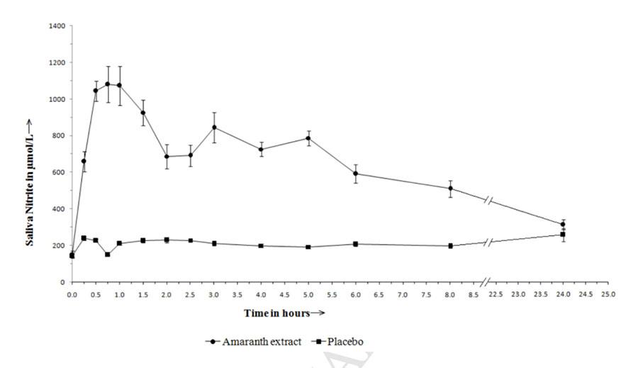 Nitrito (NO2-) salival tras administracion de extracto de amaranto y placebo.