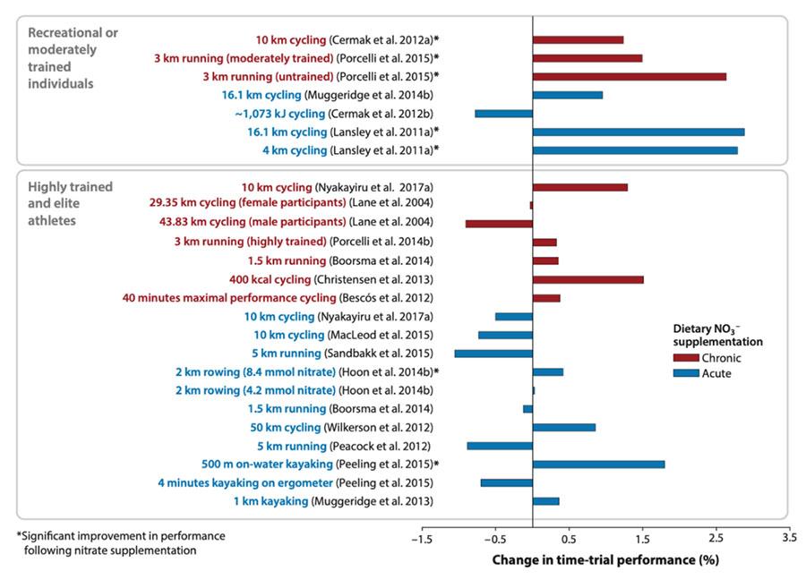 cambio porcentual en el rendimiento de la prueba contrarreloj